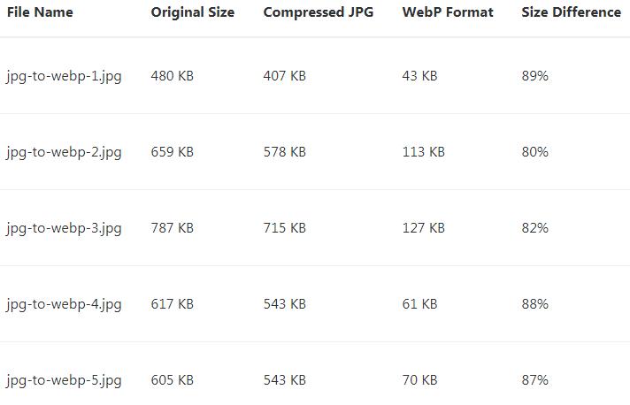 افزونه بهینه و فشرده سازی تصاویر Automatic WebP